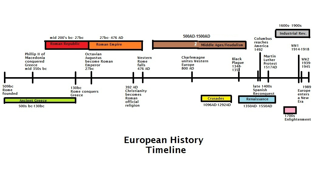 ap euro timeline European ruler chronologyies of major european countries use this chronology to review the major rulers of major european countries throughout european history.